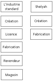 Comparatif industrie Shelyah